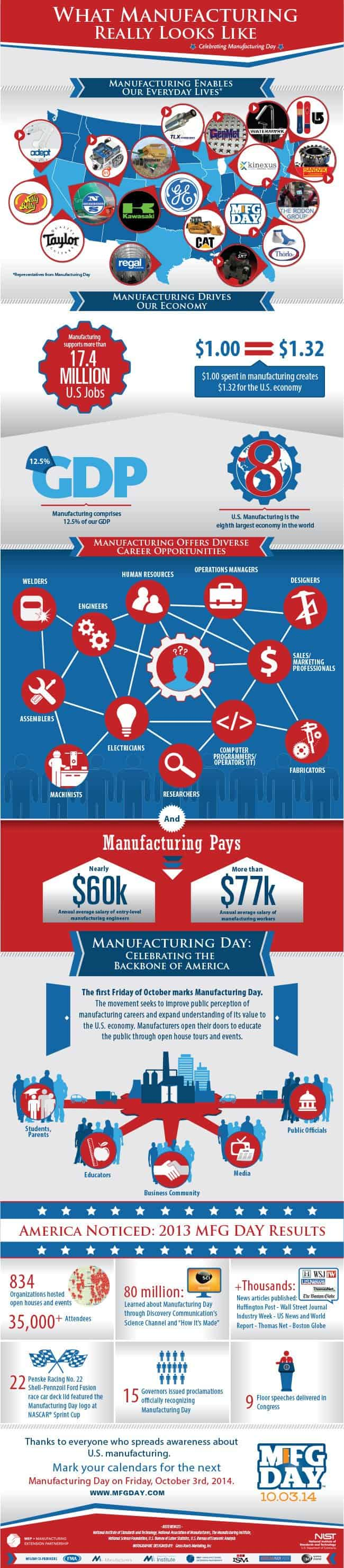 What manufacturing really looks like