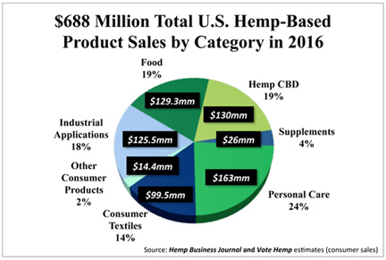 2016 US Hemp market sales